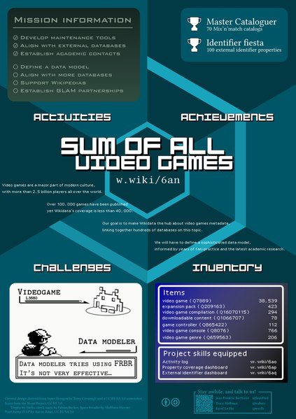 File:Sum of All Video Games Poster - WikidataCon 2019.pdf