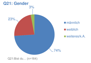 Survey Wikicon2017 Q22 Gender.png