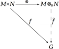 Tensor product of modules2.png