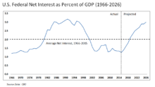 United States federal budget — Wikipedia Republished // WIKI 2