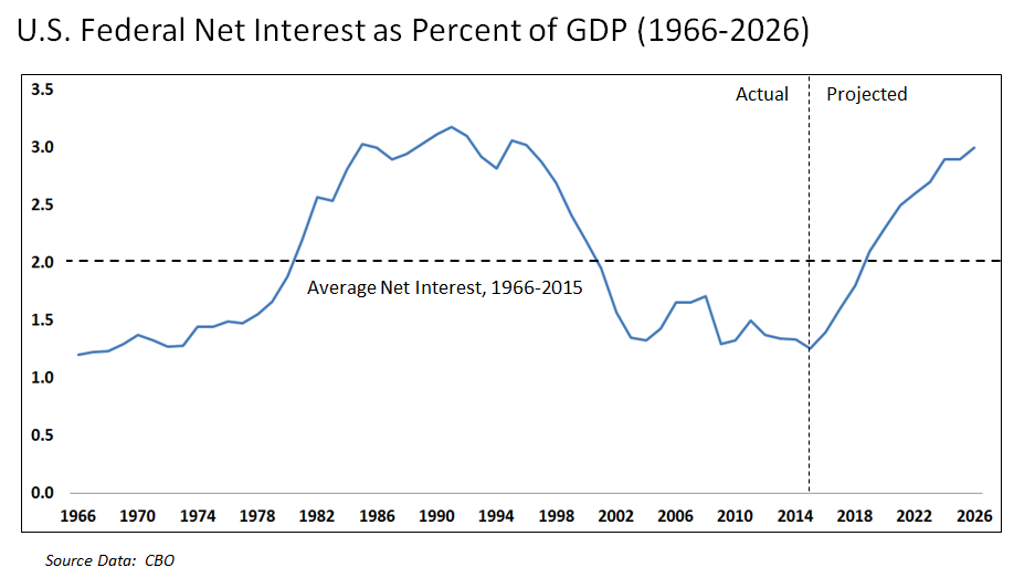 U.S. Federal Net Interest as Pct GDP