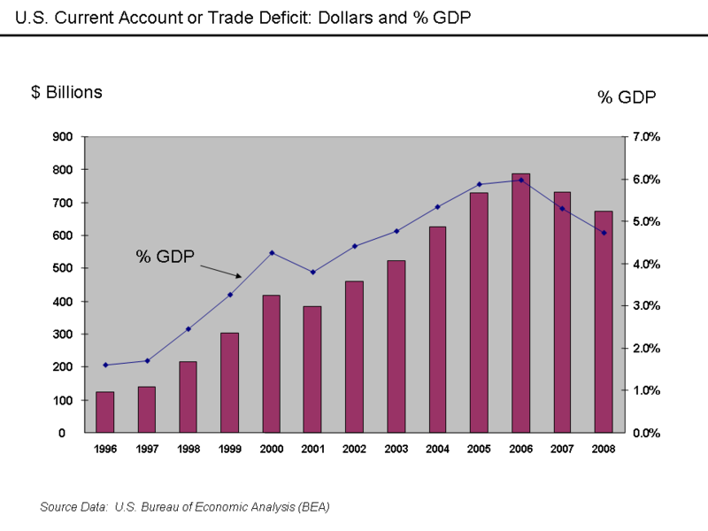 U.S. Trade Deficit Dollars and percentage GDP.png