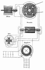 Nikola Tesla's AC dynamo-electric machine (AC Electric generator) in an 1888