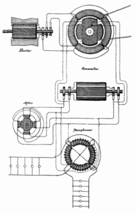 Nikola Tesla's AC dynamo used to generate AC which is used to transport electricity across great distances. It is contained in US .