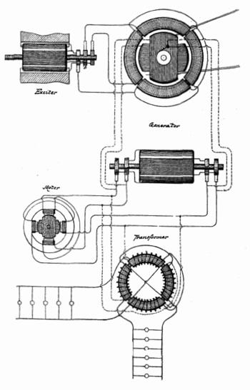 Nikola Tesla's AC dynamo used to generate AC w...