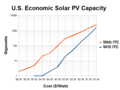 US Economic Solar PV Capacity vs Installation Cost.png