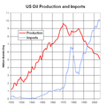 US Oil Production and Imports 1920 to 2005.png