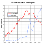 US Oil Production and Imports 1920 to 2005