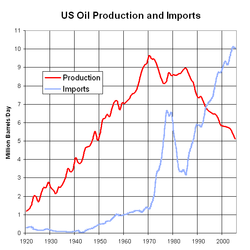 Peak oil graph for US production