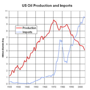 English: United States petroleum production an...