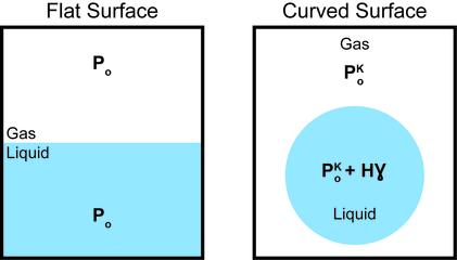 Surface energy - Wikipedia