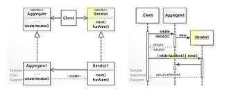 Iterator pattern - A sample UML class and sequence diagram for the Iterator design pattern.