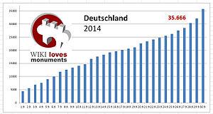 WLM-Deutschland-2014.jpg