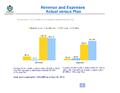 WMF Revenue & Expenses April 2014.png