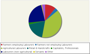 Westbury, Shropshire - Image: Westbury, Shropshire. Males aged 20 and over in 9 occupational categories