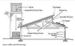 Solar Chimney Pdf