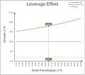 0015 - Leverage-Effekt-0..png