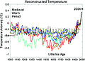 1000 Year Temperature Comparison on SpringerImages.jpg