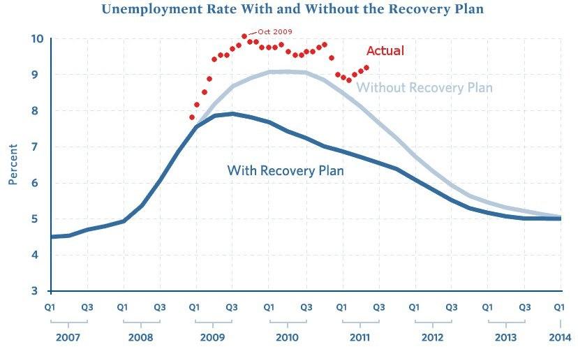 ARRA Unemployment Rate Graph 2011-05