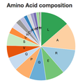 Amino Acid Composition of C14orf80.png