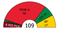 Andalusia Parliament composition, 1982.PNG