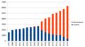 Anlehre - Berufsattest 1990 bis 2014.png