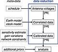 Apjlab0c57f3 hr Data processing pathway of EHT.jpg