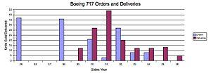 B717 Orders Deliveries.jpg