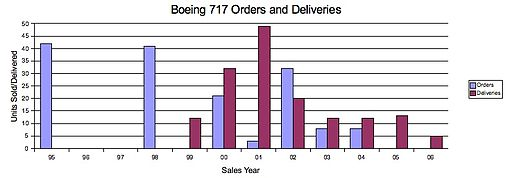 B717 Orders Deliveries