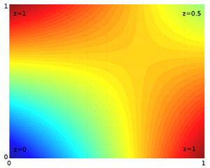 Linear interpolation - Example of bilinear interpolation on the unit square with the z values 0, 1, 1 and 0.5 as indicated. Interpolated values in between represented by colour.