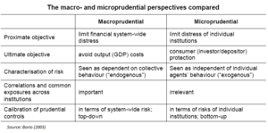 Macroprudential regulation - Differences between macro- and microprudential approaches (Source: C. Borio, 2003).