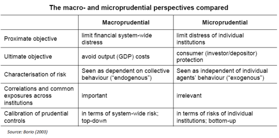 distinguish between macro and microeconomics