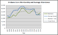 Brisbane Lions membership and attendance 1997 to 2013.png