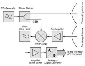 "Continuous-wave radar - Block diagram of a simple continuous-wave radar module: Many manufacturers offer such transceiver modules and rename them as ""Doppler radar sensors"""