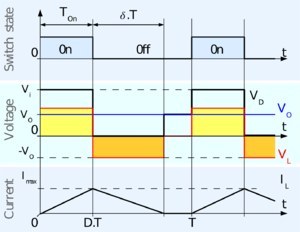 Buck converter - Fig. 5: Evolution of the voltages and currents with time in an ideal buck converter operating in discontinuous mode.