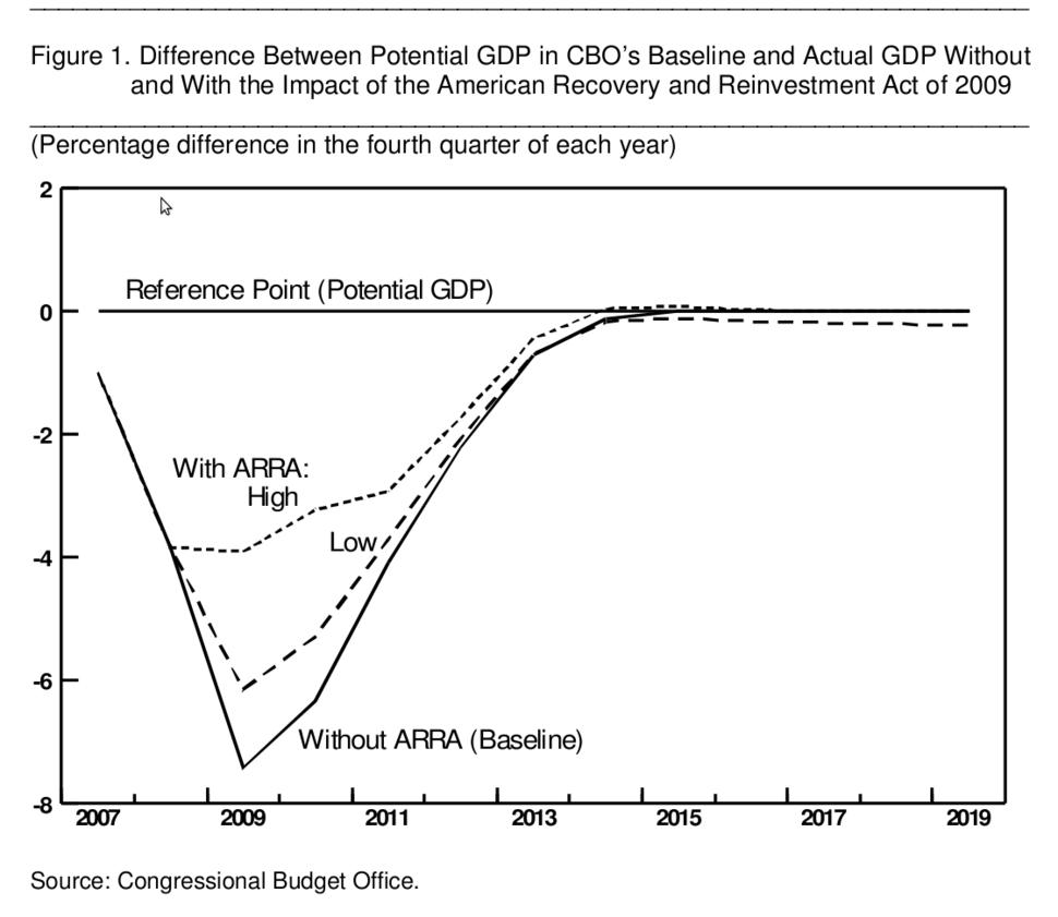 CBO GDP impact of ARRA 2009
