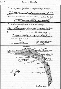 Maps of the Canary Islands drawn by William Dampier during his voyage to New Holland in 1699.