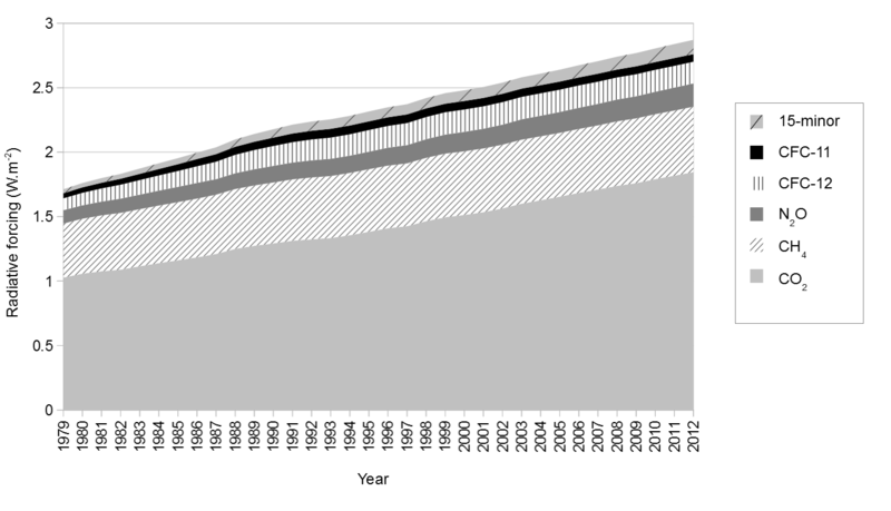 800px-Changes_in_radiative_forcing_of_long-lived_greenhouse_gases_between_1979-2012.png