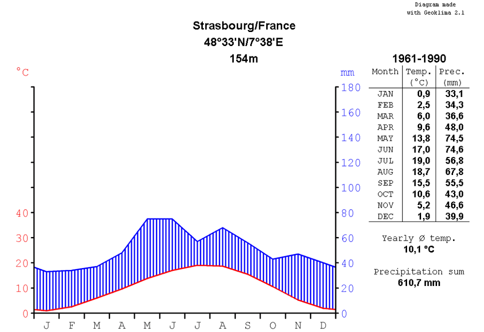 Climatediagram-metric-english-Strasbourg-France-1961-1990