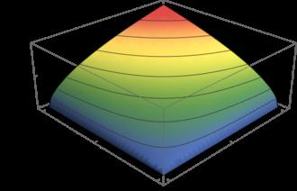 Cobb–Douglas production function - A two-input Cobb–Douglas production function with isoquants
