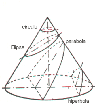 Apollonius of Perga - Perspective illustration of one branch of a double cone showing the relevant planes: base, axial plane, of a circle, of an ellipse, of a parabola, of a hyperbola (only half is in this branch), the intersections of the latter two with the base, and the diameters of the sections.
