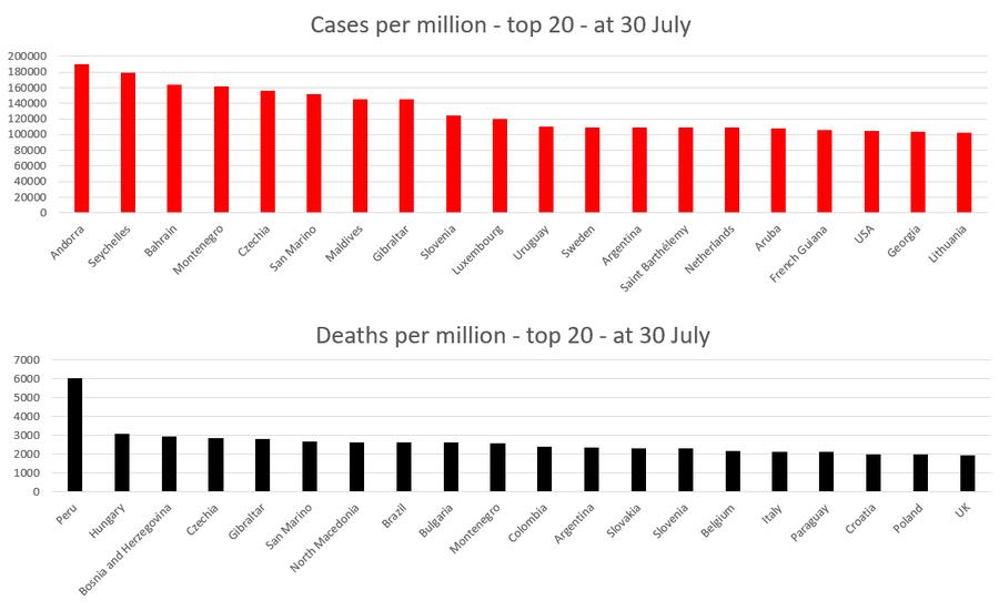 30 Temmuz-21 itibarıyla COVID-19 vakaları ve ölümleri açısından ilk 20 bölge