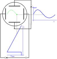 Cro principle diagram.png
