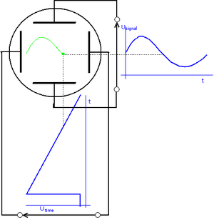 Oscilloscope types - Image: Cro principle diagram