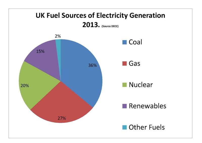 File:DECC electricity data.pdf - Wikipedia, the free encyclopedia