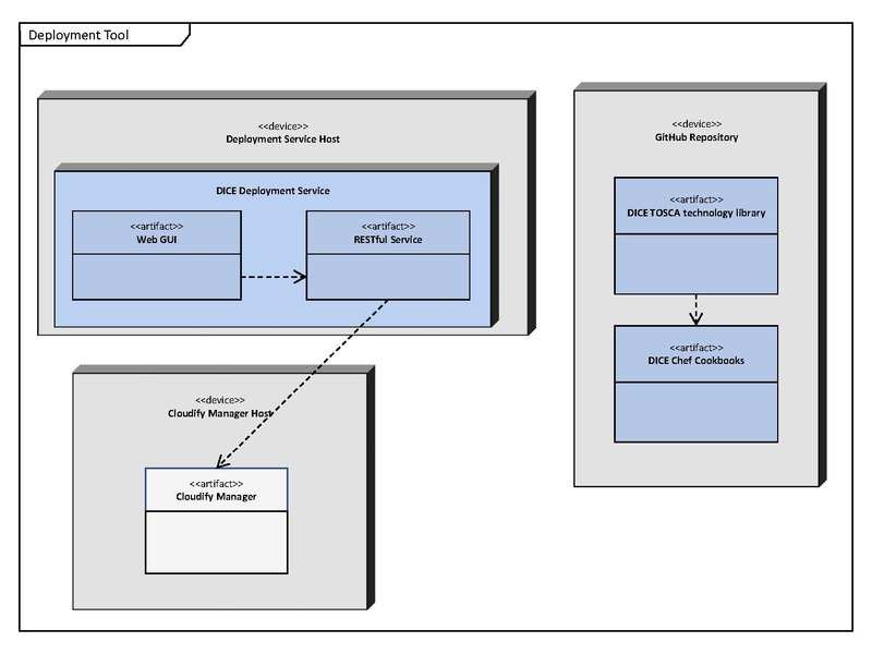 Practical devops for big datadelivery wikibooks open books for deployment diagram depicting components of the dice deployment service malvernweather Images