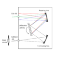 Diagram of a monochromator.png