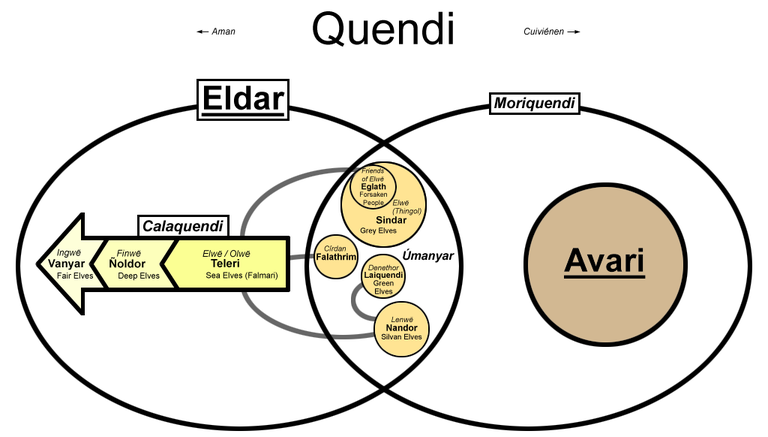The Eldar and the Avari, the Calaquendi and the Moriquendi and the Úmanyar