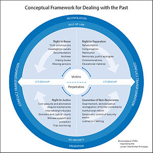 Swisspeace - Figure 1: Conceptual framework of swisspeace's Dealing with the Past (DwP) program
