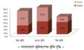 Earthquake risk increases in Bangladesh (বাংলাদেশে বেড়েছে ভূমিকম্প ঝূঁকি).png